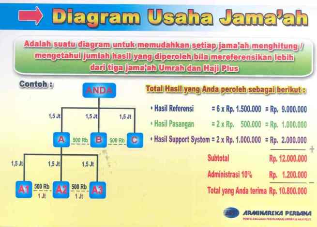 diagram usaha